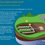 Good Time to Check Your Septic System