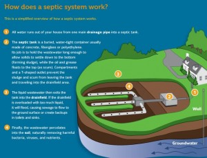 EPA Septic Systems Overview 2