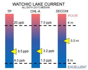 Watchic Lake 2017 Water Quality Report Chart
