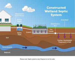 EPA Sample Septic System