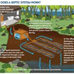 Great Info on Maintaining Septic Systems